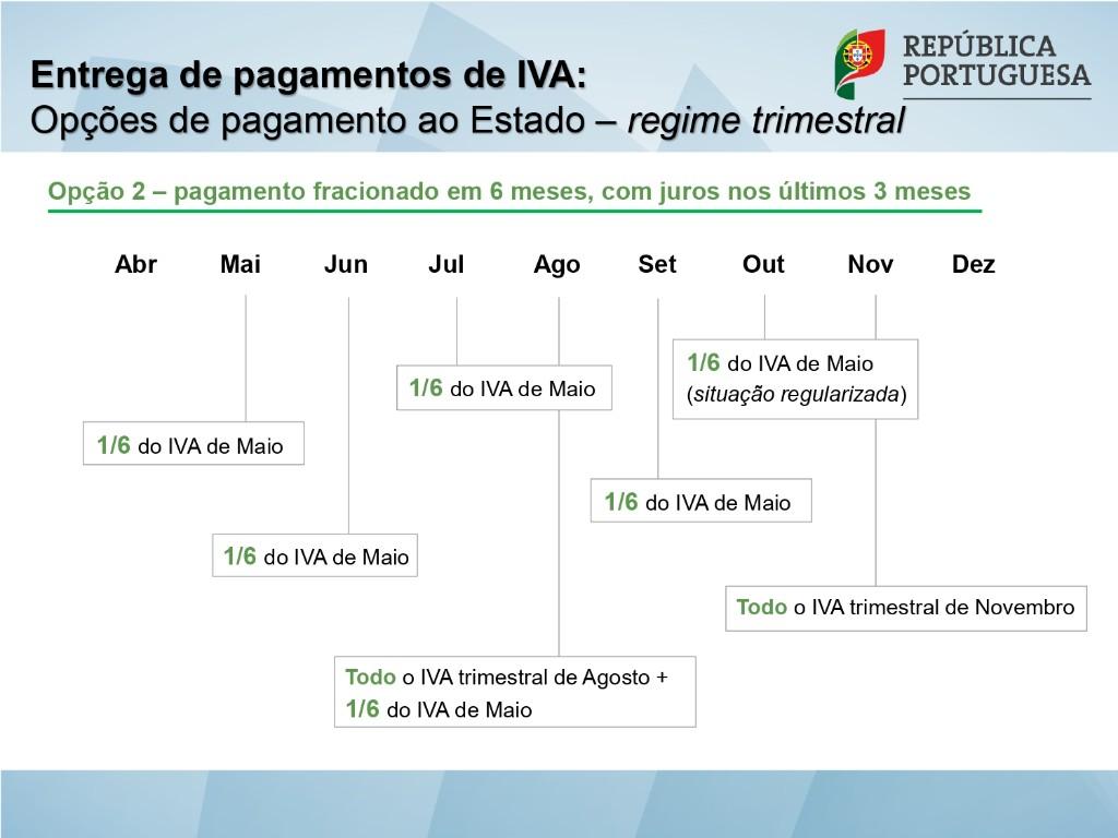 Entrega de pagamentos de IVA
