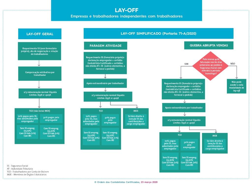 LAY-OFF - Empresas e trabalhadores independentes com trabalhadores