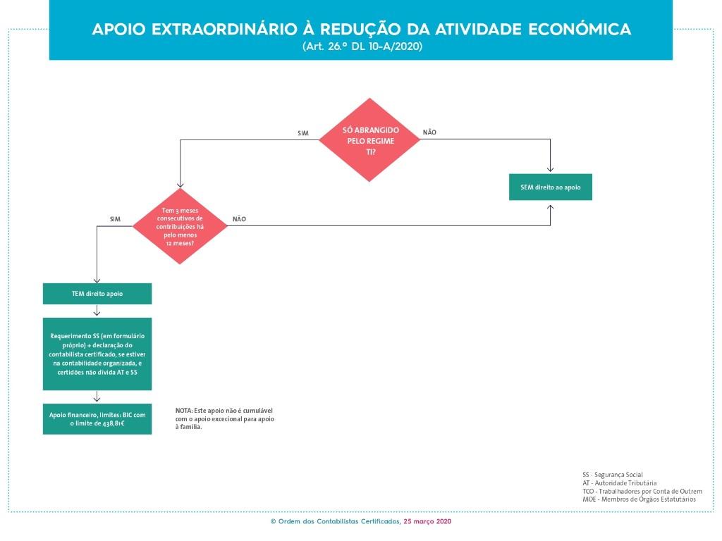 Apoio extraordinário à redução da atividade económica (Art. 26.º DL 10-A/2020)