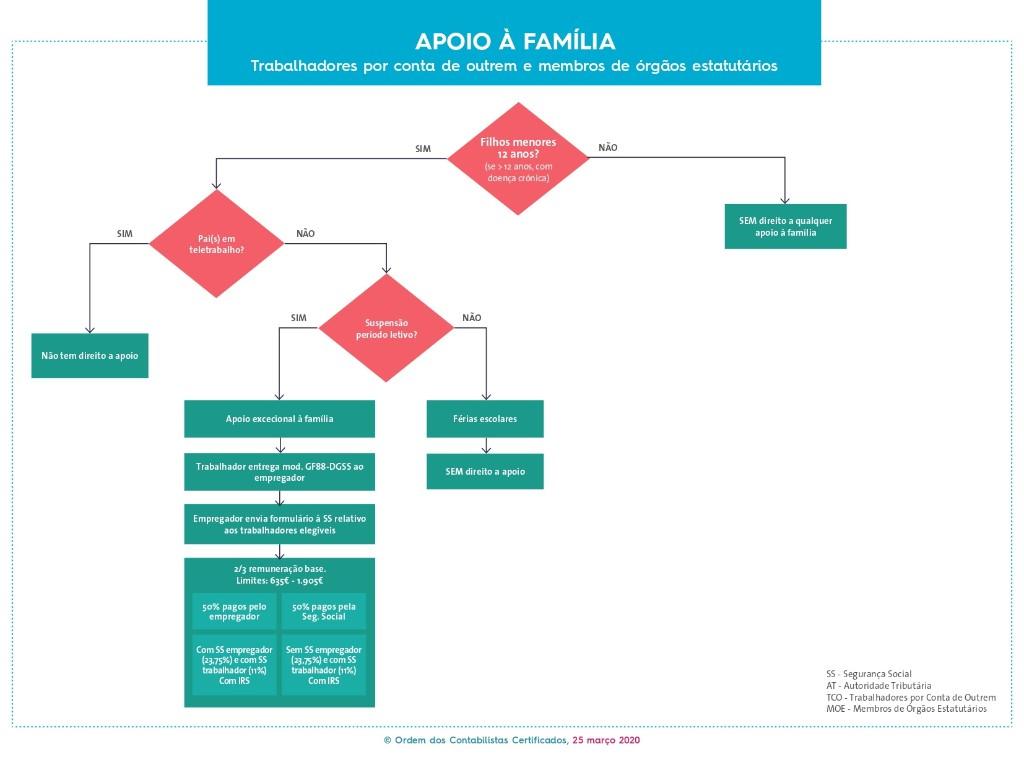 Apoio à Família - Trabalhadores por conta de outrem e membros de órgãos estatutários